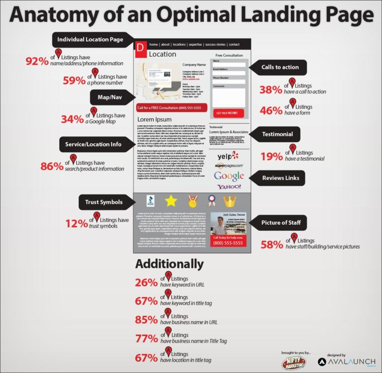 Anatomy of landing page