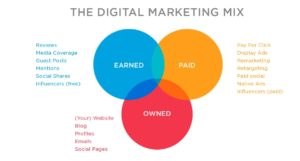 Earned-owned-and-paid-media-300x161