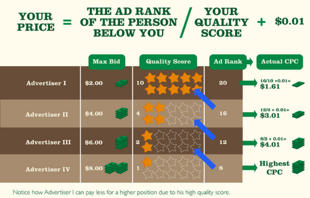 Good page rank equals quality score