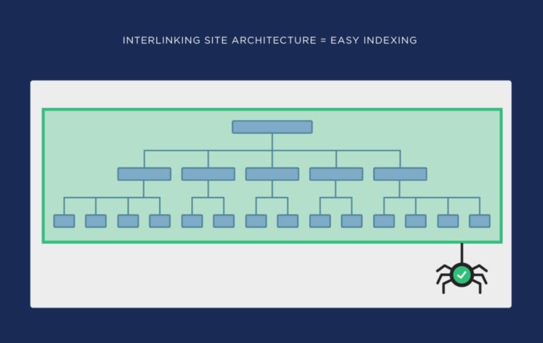 Interlinking site structure