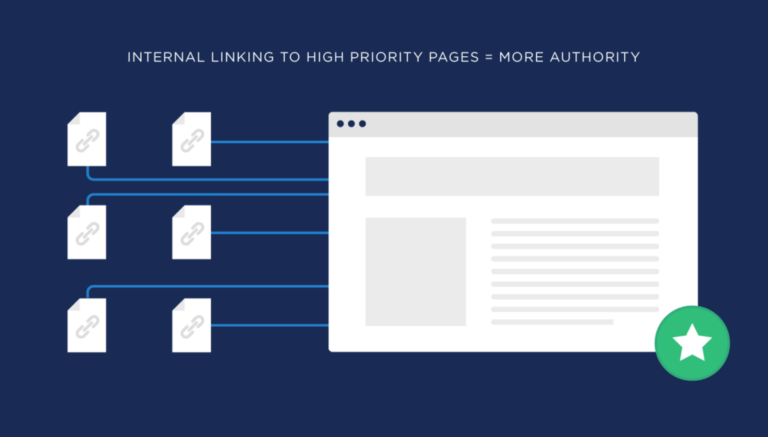 Interlinking to high priority pages