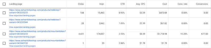 Landing page performance analysis