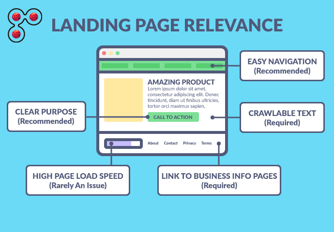 Landing page relevance